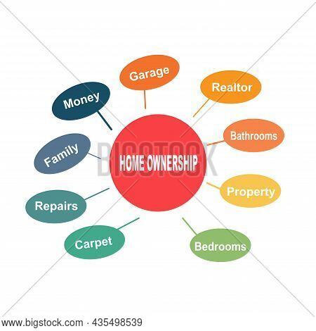 Diagram Concept With Home Ownership Text And Keywords. Eps 10 Isolated On White Background