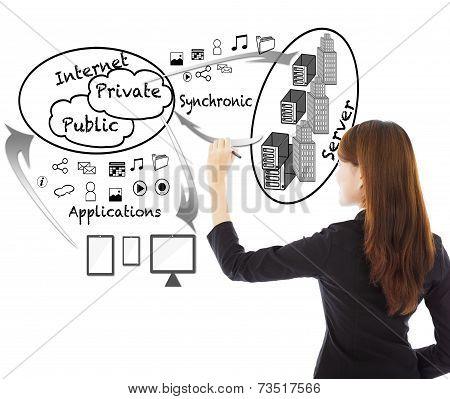 Business Woman Drawing A Enterprise Cloud Applications Chart