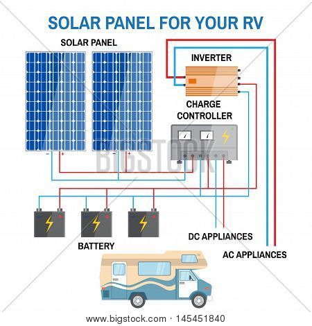 Solar Panel System For Rv.