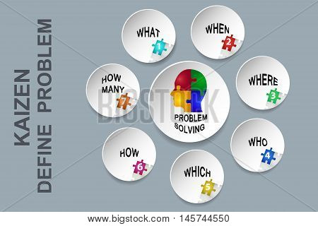 Wall illustrating method of problem definition in Lean Management.Looking accurate answers to these questions.