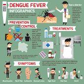 Dengue fever infographics. template design of details dengue fever and symptoms with prevention. Women sick is dengue fever vector illustration. poster