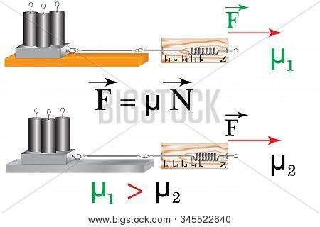 A Physical Experiment To Study The Friction Force, The Dependence Of The Friction Force On The Mater