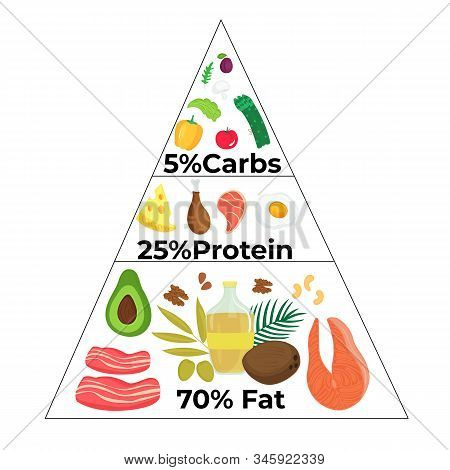 Keto Diet Food Pyramid. Low Carb, High Fat. Ketogenic Menu Concept. Vector Infographic