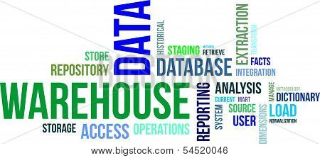 Word Cloud - Data Warehouse