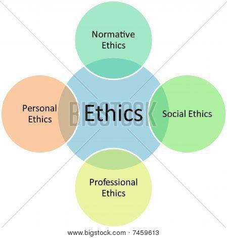 Ethics Types Business Diagram