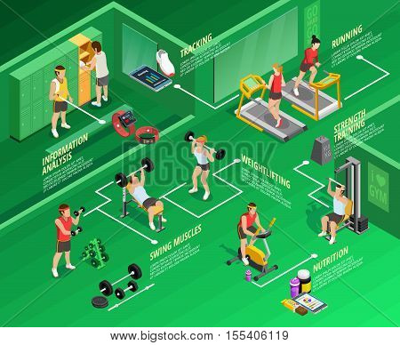 Gym isometric infographics with physical exercises titles people and sports equipment on green background vector illustration