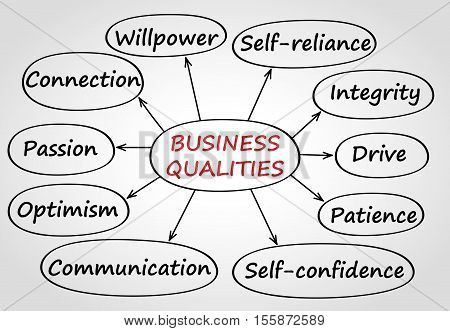 Graphic scheme with most important business qualities.