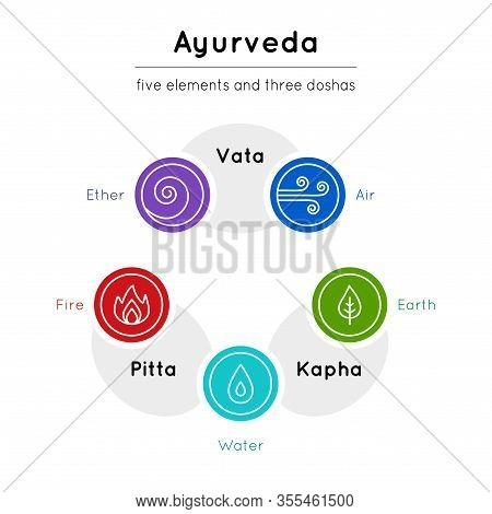 Vector Scheme With Set Of Bright Ayurveda Elements And Body Types In Trendy Style On A White Backdro