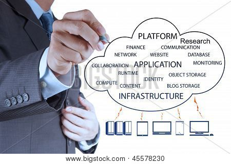 Businessman Working With A Cloud Computing Diagram On The New Computer
