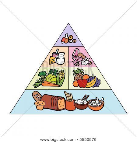 Food pyramid color
