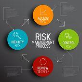 Vector Risk management process diagram schema with description poster