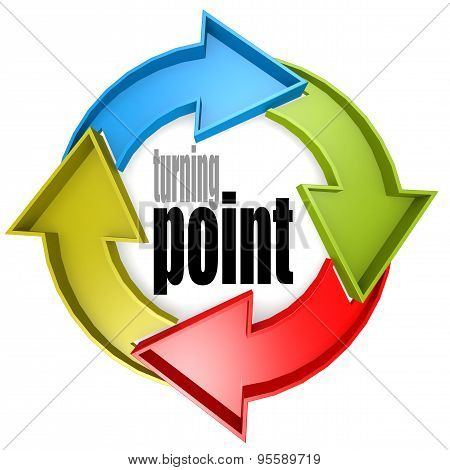Turning Point Color Cycle Sign