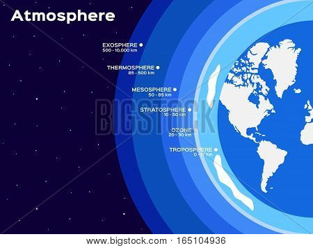 blue Earth atmosphere layers infographic vector illustration