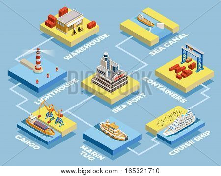 Seaport isometric elements collection with marine transport cargo storage lighthouse crane isolated vector illustration