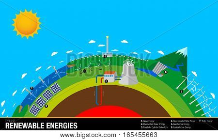 Types of Renewable Energies - The chart contains: Wave, Solar, Geothermal, Hydroelectric and Eolic Energy - Vector image