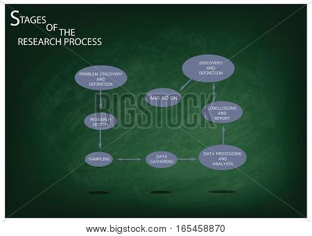 Business and Marketing or Social Research Process Eight Step of Qualitative Research Methods on Green Chalkboard.