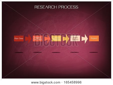 Business and Marketing or Social Research Process 5 Step of Research Methods on Chalkboard