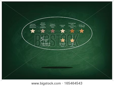 Business and Marketing or Social Research Process 8 Step of Research Methods on Green Chalkboard.