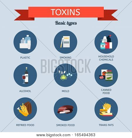 poster of Sources of toxins in the body. Types of toxins
