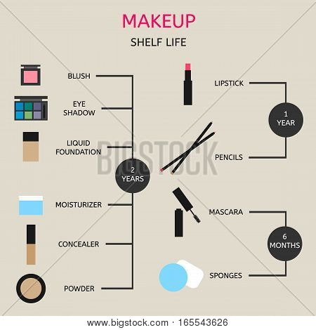 Information about the shelf life of cosmetics
