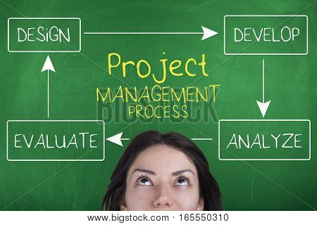 Project management business concept with design evaluate develop and analyze words
