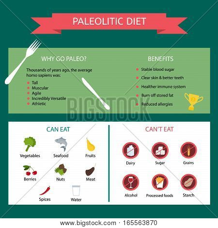 Paleolithic diet. Information about the benefits of diet and products