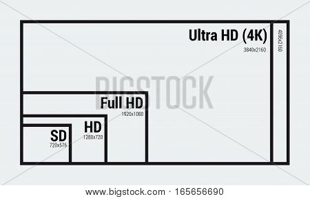 Vector line icon of monitor size comparison - SD, HD, full and ultra with screen sizes and resolution in pixels. Line art illustration