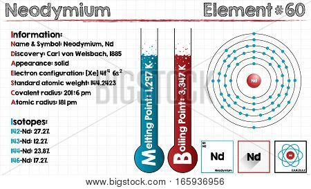 Large and detailed infographic of the element of Neodymium