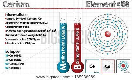 Large and detailed infographic of the element of Cerium