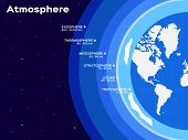 blue Earth atmosphere layers infographic vector illustration poster