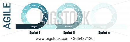 Agile Methodology Lifecycle Diagram With Three Sprints Fading With Analysis, Planning, Design, Devel