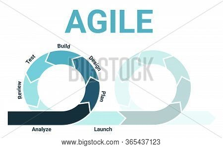 Agile Methodology Lifecycle Diagram With Two Sprints Fading With Analysis, Planning, Design, Develop