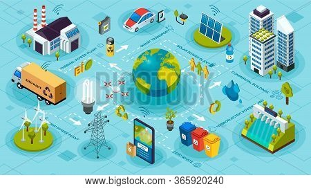 Ecological Ecosystem And Pollution. Innovative Green Technologies, Green Ecology Smart Systems And R