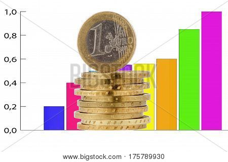 Euro coin against the background of a color bar chart