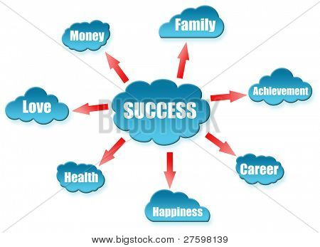 Success word on cloud scheme
