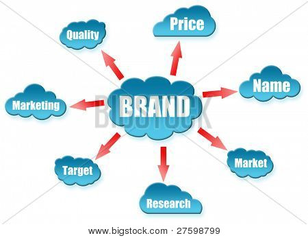 Brand word on cloud scheme