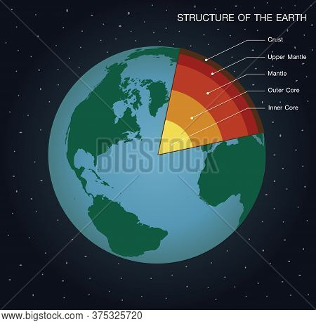 Structure Of The Earth Info Graphic Vector. Layers Of The Earth. The Structure Of The World That Is