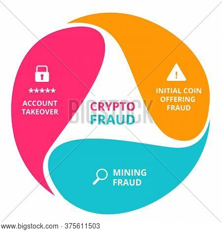 Cryptocurrency Fraud Initial Coin Offering Fraud Mining Fraud Account Takeover Infographics With Col