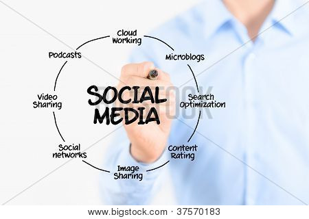 Young businessman drawing social media diagram concept. Isolated on white. poster