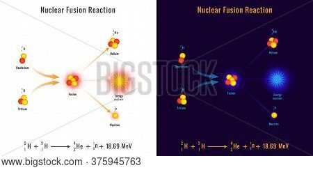 Nuclear Fusion Reaction Process Vector Image. Illustration Showing A Nuclear Fusion Process. Nuclear