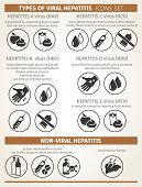 types of viral and non-viral hepatitis. modes of transmission. poster