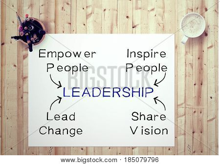 Inspiring motivation quote handwritten on a notepad empower people, inspire people, lead change, share vision, leadership. White pad paper image.
