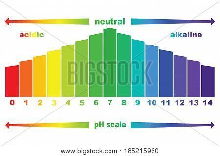 pH scale value , vector isolated ,