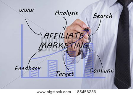 Businessman hand drawing affiliate marketing concept. and chart