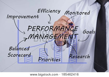 Businessman hand drawing Performance Management concept. business