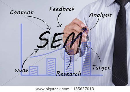 Businessman hand drawing SEM concept. content feddback