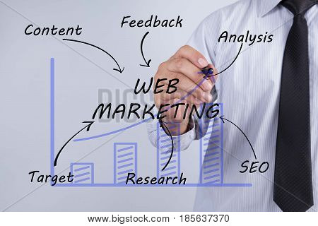 Businessman hand drawing web marketing concept. Research