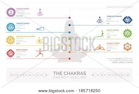 Chakras energy healing and yoga infographic: meditation and spirituality concept