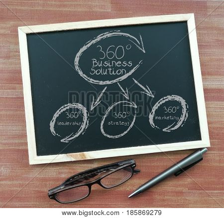 360 Business Solution