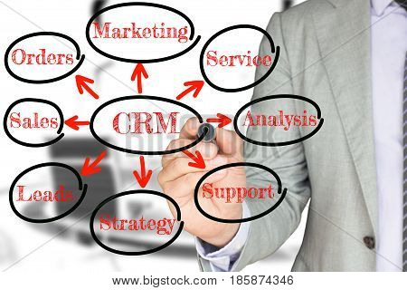 Businessman in a grey suit drawing a crm circular chart with keywords customer relationship management concept